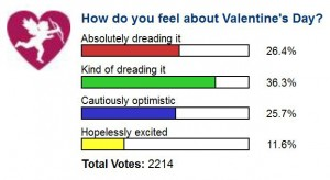 CatholicMatch.com Valentine's Day poll