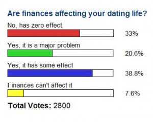 A CatholicMatch.com poll on dating and finance