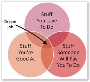 job boards dating site venn diagram