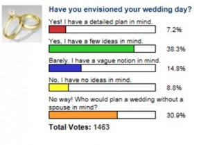 Most poll participants said that they think about their future wedding.